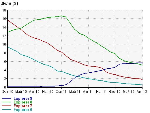 Популярность версий IE